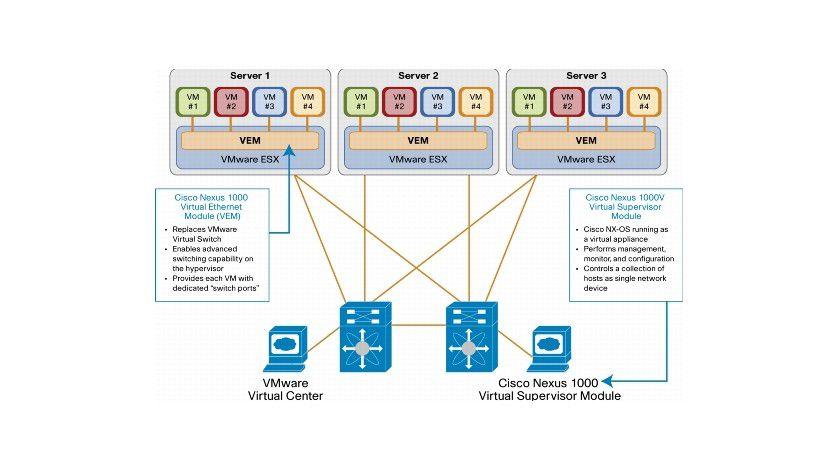 Nexus 1000v: Die Cisco-Erweiterung ersetzt den virtuellen Switch von VMware. (Quelle: Cisco)