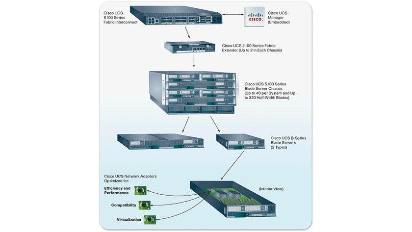 Schema: Der Aufbau von Ciscos Unified Computing System. (Quelle:Cisco)