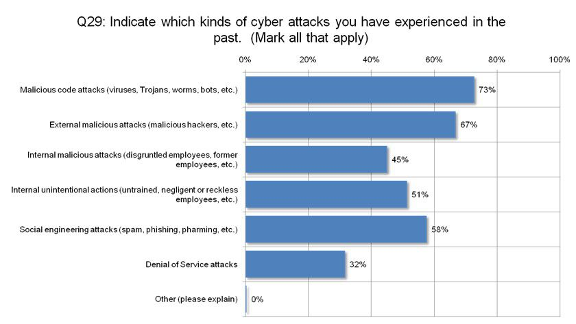 Angriffe: Diese Attacken zielten auf die Unternehmen. (Quelle: Symantec)