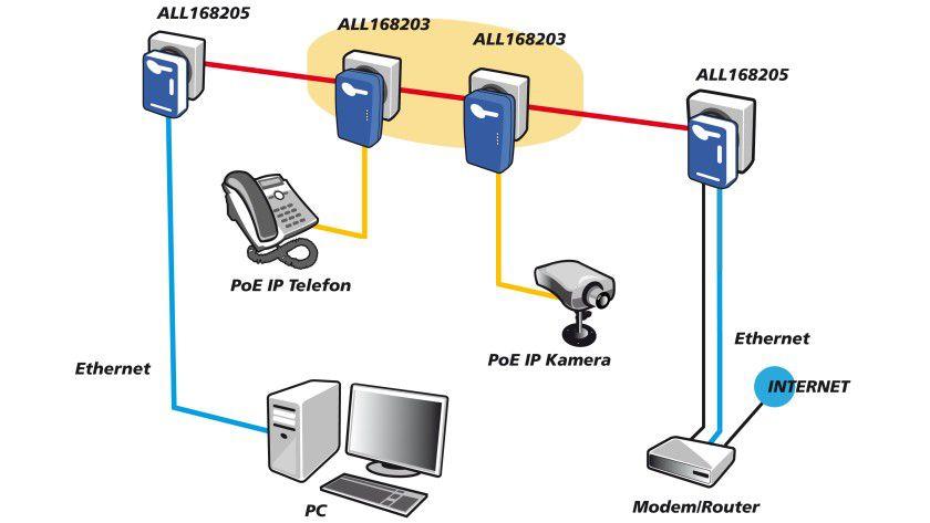 Strom und Daten über das Stromkabel verschicken: ALLNETs neuer Powerline-Adapter liefert PoE an Endgeräte.