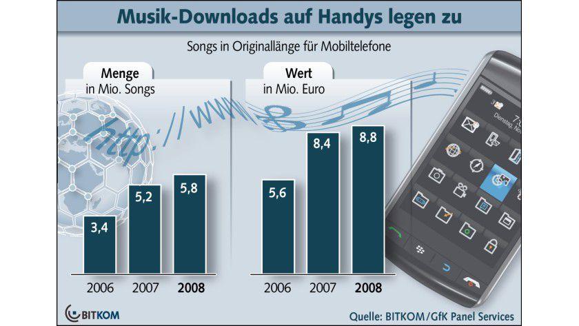 Handy-Downloads: Im Jahr 2008 landeten 5,8 Millionen Lieder per Download auf deutschen Mobiltelefonen. (Quelle: BITKOM)