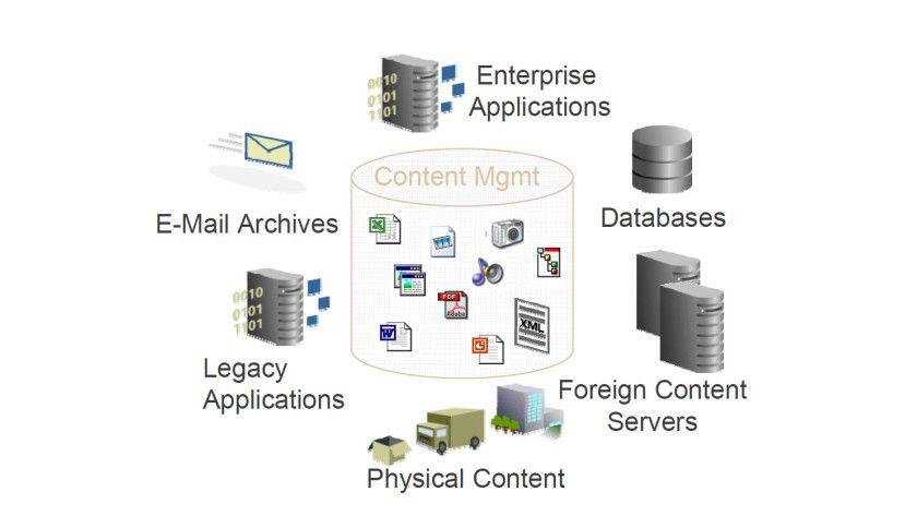 ECM muss Informationen verarbeiten können, die aus den verschiedensten Quellen stammen und in verschiedensten Formaten vorliegen.