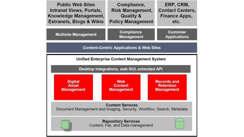 Das Unified Enterprise Content Management System zeigt, wie Oracle Integration verschiedenster Inhalte angeht.