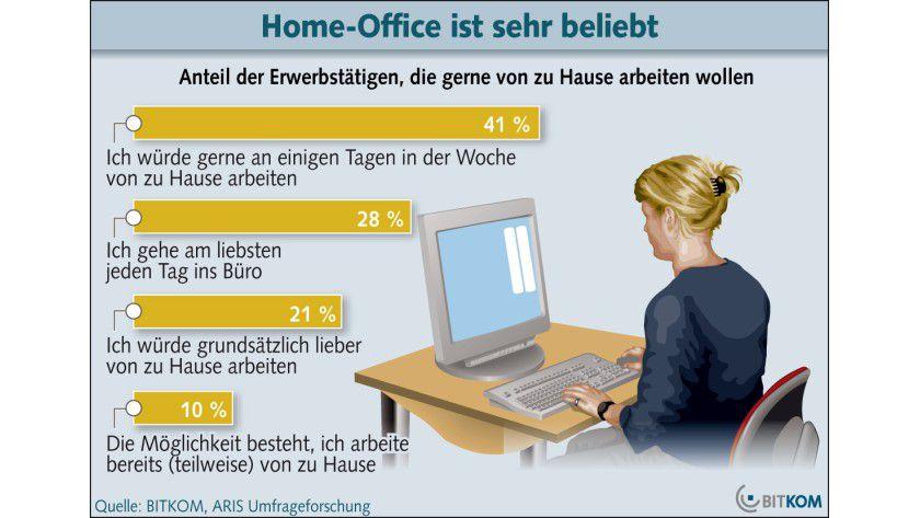 Wunschvorstellung: Viele Arbeitnehmer würden zumindest zeitweise gerne zu Hause arbeiten. (Quelle: BITKOM)
