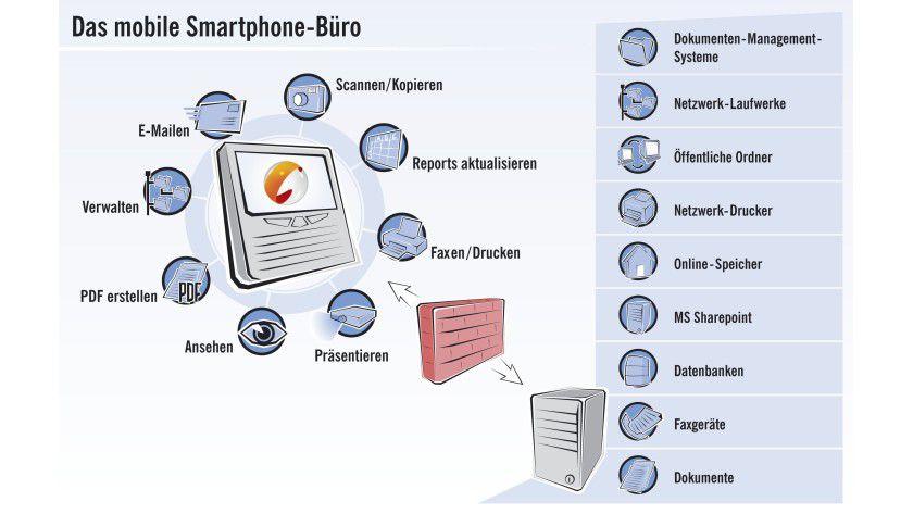 Multifunktion: Mit dem Cortado Corporate Server läßt sich der BlackBerry um einige Funktionen erweitern. (Quelle: Cortado)