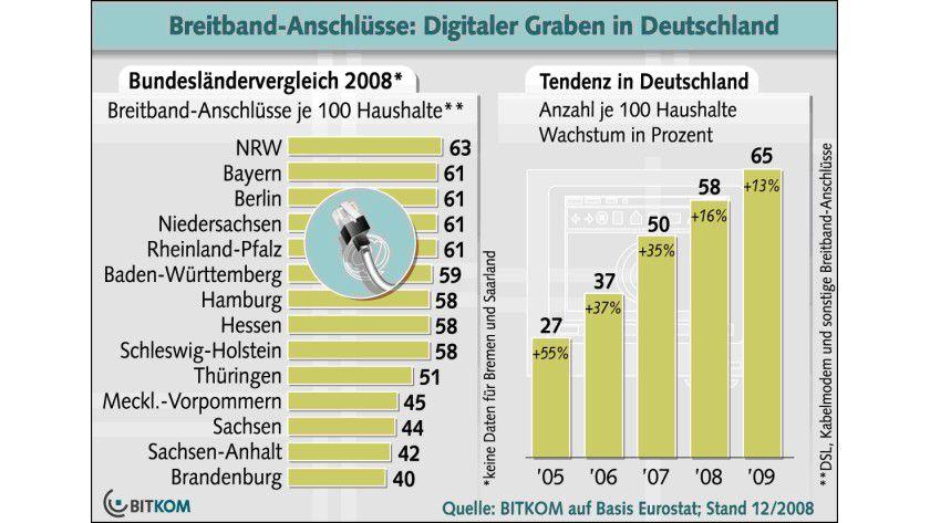 Breitband-Versorgung: In den westlichen Bundesländern sind zirka 60 Prozent der Haushalte mit Breitband versorgt. (Quelle: BITKOM)