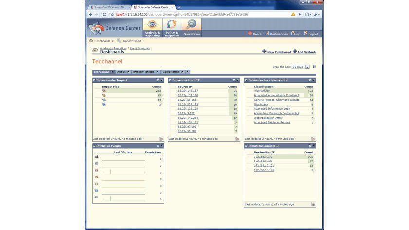 Dasboard: Die Widgets stellen die jeweiligen Informationen aus dem Netzwerk da und lassen sich beliebig erweitern und anpassen.