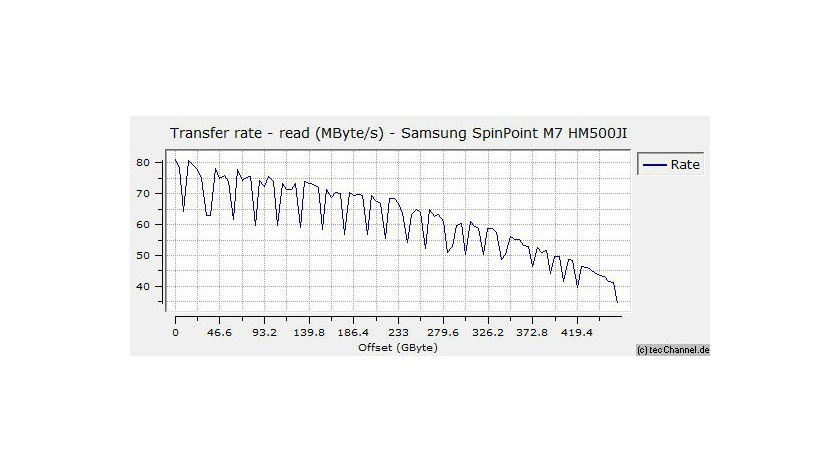 Zonenmessung: Samsung entlockt den Magnetscheiben eine maximale sequenzielle Leserate von 81,3 MByte/s (siehe Bild), beim Schreiben sind es sogar 87,7 MByte/s.