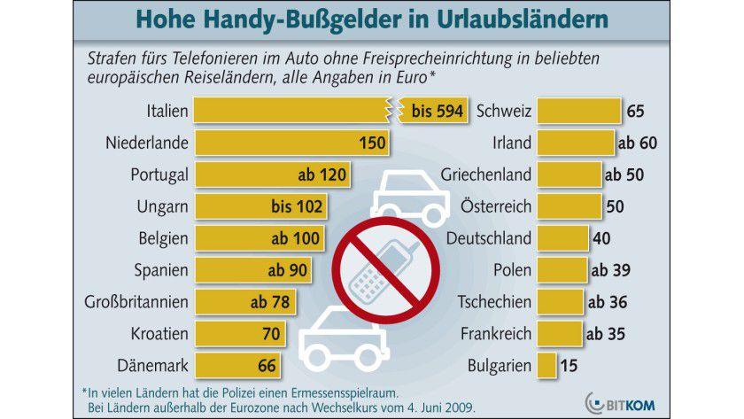 Europa-Vergleich: Unerlaubtes Telefonieren kann im Urlaubsland durchaus spürbare Bußgelder nach sich ziehen. (Quelle: BITKOM)
