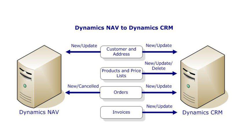 Schnittstelle Scribe: Der Datenfluss zwischen Microsoft Dynamics CRM und der ERP-Software Dynamics NAV (Quelle: Scribesoft)
