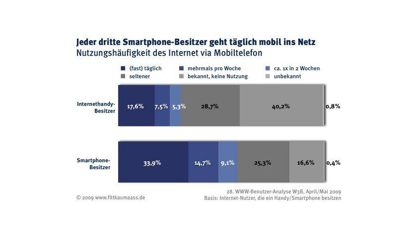 Nutzungshäufigkeit: Besitzer von Smartphones sind deutlich häufiger online. (Quelle: Fittkau & Maaß)