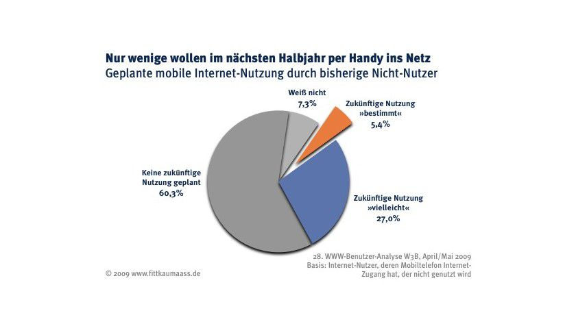 Zukunftsmusik: Die laut Studie geplante mobile Internet-Nutzung von bisherigen Nicht-Nutzern. (Quelle: Fittkau & Maaß)