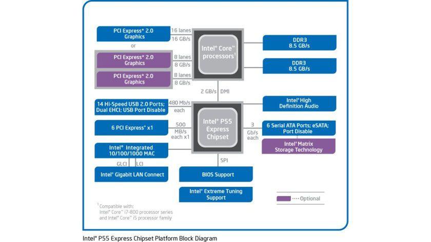 Intel Core i5-760: Der Quad-Core-Prozessor für den Socket LGA1156 verfügt über die 45-nm-Nehalem-Architektur. Entsprechend stehen pro Kern 256 KByte L2-Cache sowie ein gemeinsamer 8 MByte großer L3-Cache zur Verfügung. Die Grundtaktfrequenz von 2,80 GHz erhöht die Turbo-Technologie bei einzelnen Kernen auf bis zu 3,33 GHz.
