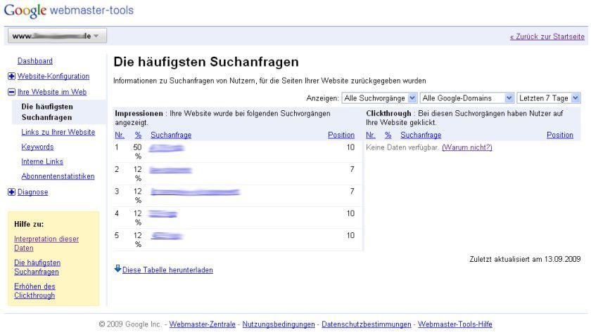 Suchbegriffe: Die Liste der häufigsten Suchanfragen der Google-Webmaster-Tools zeigt, über welche Keywords die meisten User auf die Seite kommen.