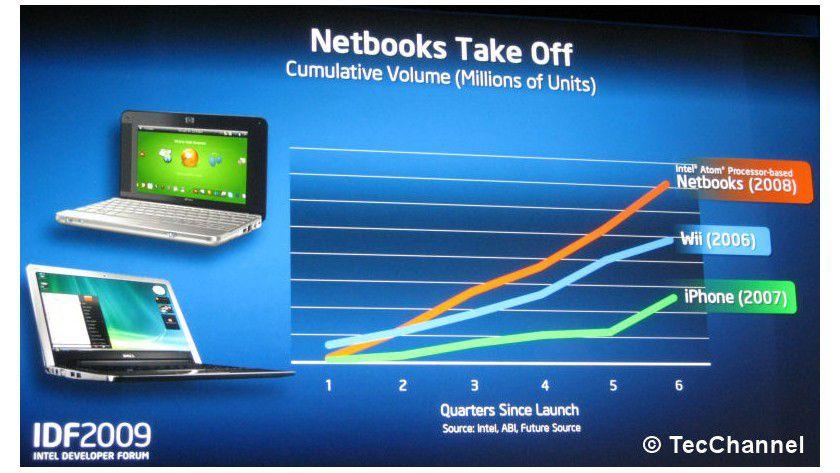 Höhenflug: Netbooks haben Intels Angaben zufolge seit ihrem Start rasant steigende Verkaufszahlen hingelegt. Als Vergleich zeigt Intel die Spielekonsole Wii und Apples iPhone.