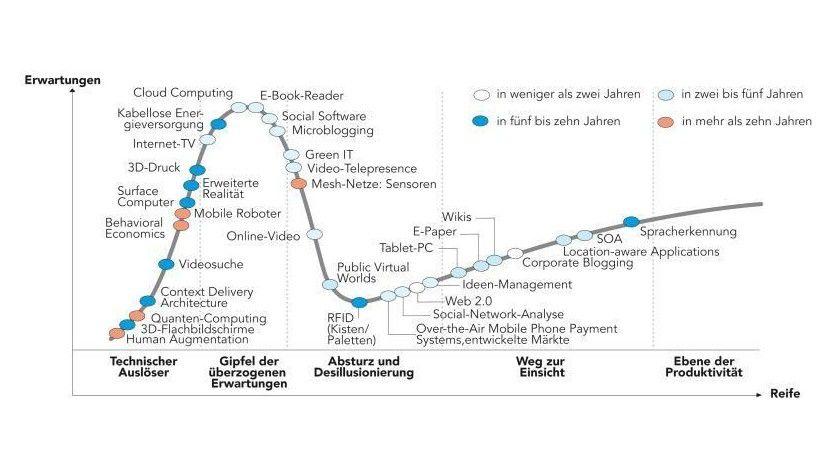 Gartner Hype Cycle 2009: Cloud Computing steht auf dem Höhepunkt überzogener Erwartungen, doch zumindest für Storage-Zwecke setzen deutsche Unternehmen Clouds ein. (Quelle: Gartner)