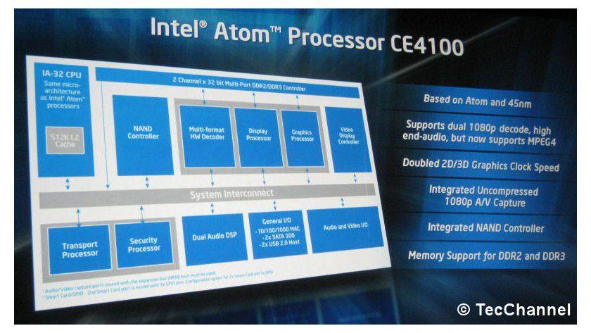 Alles drin: Der Atom CE4100 ist für HD-Content ausgelegt. Das SoC-Design enthält auch Controller für Flash-Speicher sowie DDR2- und DDR3-Speicher.