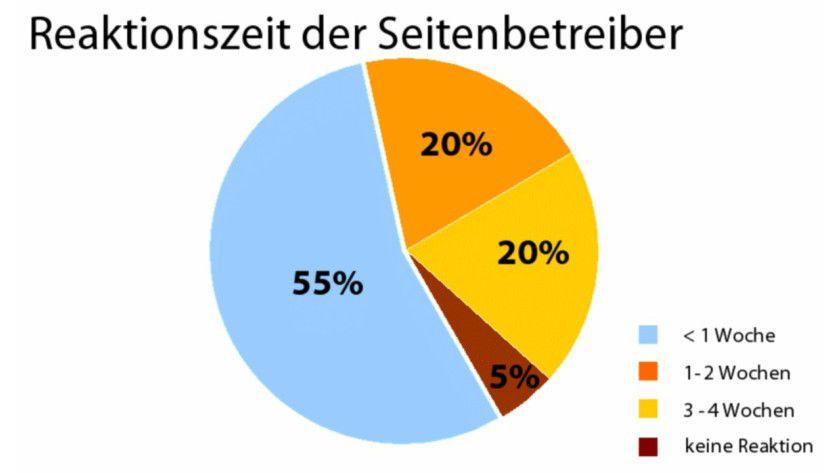 Lange Reaktionszeiten: Ein Viertel der Webmaster hat nach zwei Wochen immer noch nicht gehandelt. (Quelle: G Data)