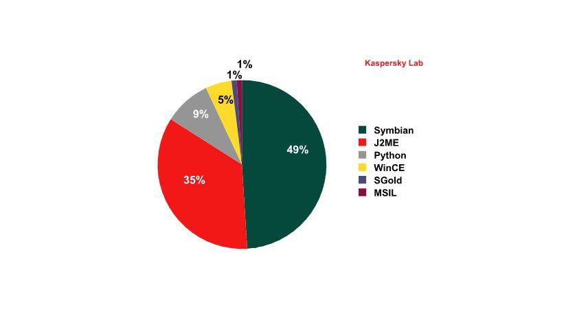Anfällig: Vor allem Symbian und J2ME ist im Visier der Malware-Autoren (Quelle: Kaspersky)