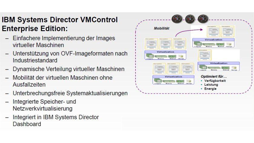 Steuerzentrale: VMControl Enterprise Edition soll Unternehmen bei der Virtualisierung unterstützen und Kosten für neue IT-Infrastrukturen senken. (Quelle: IBM)