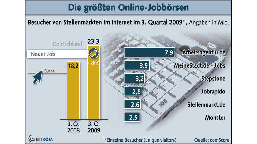Wachstumskurs: Die Nutzung der Online-Jobbörsen nimmt weiter zu. (Quelle: BITKOM)