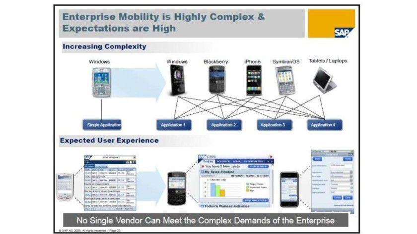 SAP Mobile Roadmap: Unterstützte Technologien und Devices.
