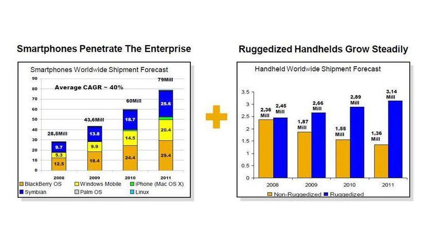RIM ist führend: Prognostizierte Marktanteile von BlackBerry, Symbian, iPhone und Windows mobile.
