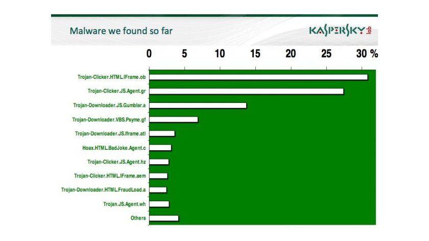 Statistik: Diese Malware-Typen wurden am häufigsten in Twitter-Links entdeckt. (Quelle: Kaspersky)