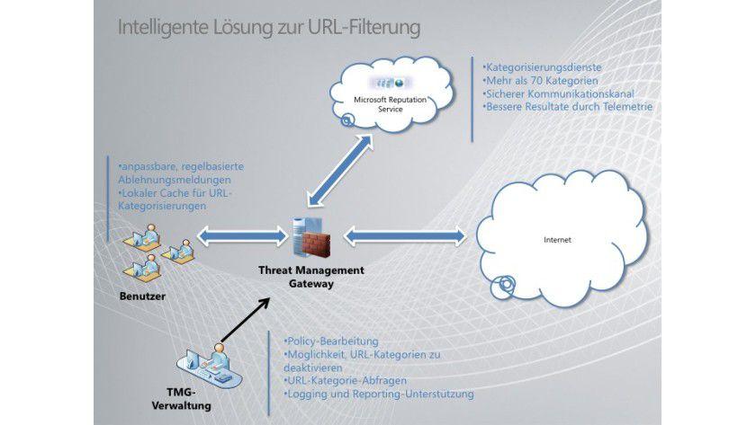 Forefront Threat Management Gateway 2010: Die neue Lösung bietet Features wie eine intelligente URL-Filterung. (Quelle: Microsoft)