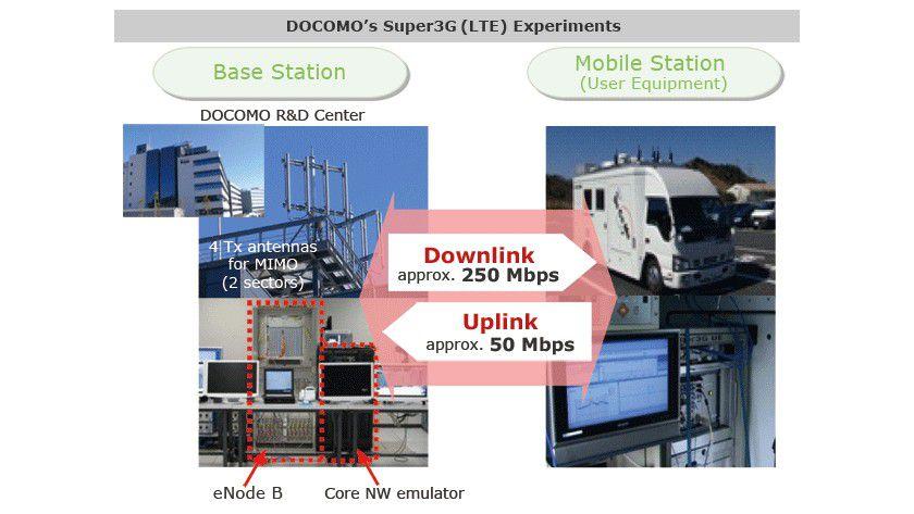 LTE im Test: NTT führt bereits erste Praxistests mit der neuen Technologie durch.