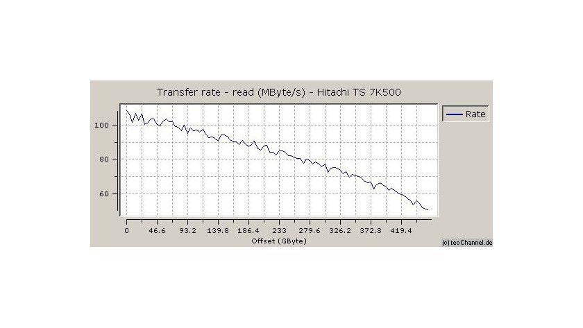 Zonenmessung: Hitachi entlockt den 250-GByte-Magnetscheiben der Travelstar 7K500 eine maximale sequenzielle Transferrate von 109 MByte/s.