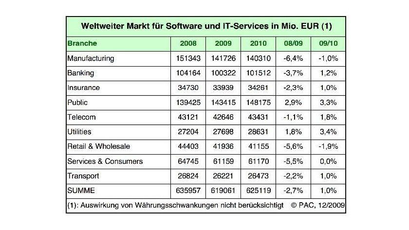 PAC-Prognose 2010: Service- und Software-Markt nach Branchen. (Quelle: (PAC)