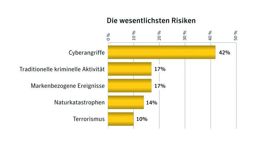 Gefahrenlage: Diese Bedrohungen treiben IT-Verantwortliche um. (Quelle: Symantec)