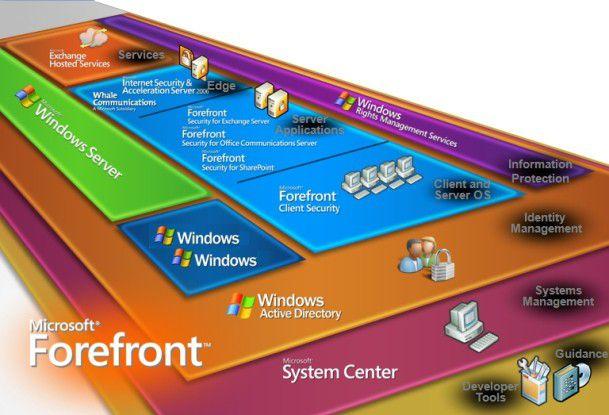 Im Überblick: Die Forefront-Produkte umfassen ein ganzes Set an Werkzeugen zum Schutz der Betriebssysteme, von Anwendungsservern und des Perimeters.