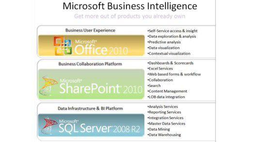 BI-Dreigestirn: Der SQL Server 2008 R2, Office 2010 und Sharepoint 2010 bilden künftig Microsofts BI-Plattform. (Quelle: Microsoft)