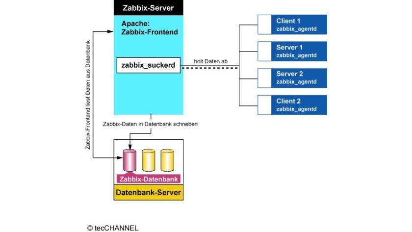 Verteilte Last: Es muss nicht alles auf einem Server laufen.