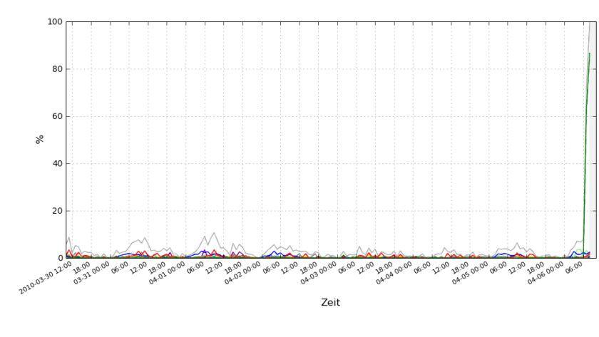 Angriffswelle: E-Mails mit MyDoom-Anhang steigen sprunghaft an. (Quelle: eleven)