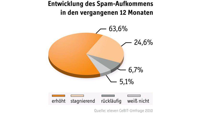Spam-Problem: Die meisten Befragten melden eine Zunahme von unerwünschten E-Mails. (Quelle: eleven)