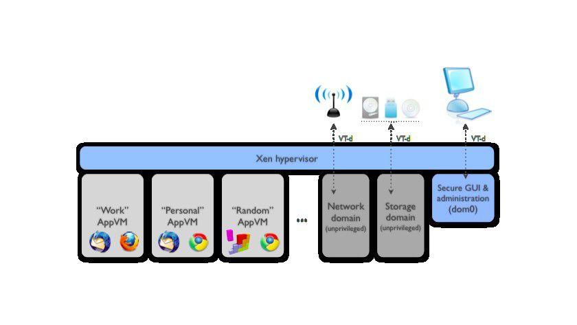 Qubes: Jede Anwendung darf sich austoben, aber in einer eigenen Gummizelle. (Quelle: Qubes-OS.org)