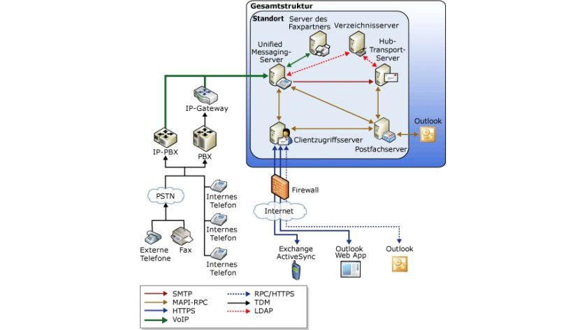 Die Beziehung zwischen Telefoniekomponenten und Unified Messaging.