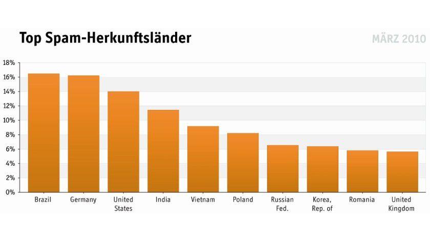 Spamschleudern: Diese Länder verschickten im März 2010 die meisten unerwünschten Werbe-Mails. (Quelle: eleven)