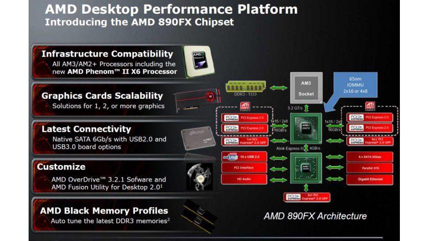 Hexa-Core-Plattform: AMD sieht für den neuen Phenom II X6 1090T den 890-Chipsatz als beste Lösung an. Der Socket-AM3-Prozessor bleibt aber weiterhin abwärtskompatibel zum Socket AM2+. (Quelle: AMD)