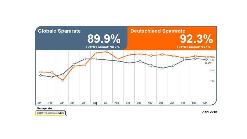 Spam-Versand: Deutschland liegt über dem weltweiten Durchschnitt. (Quelle: MessageLabs)