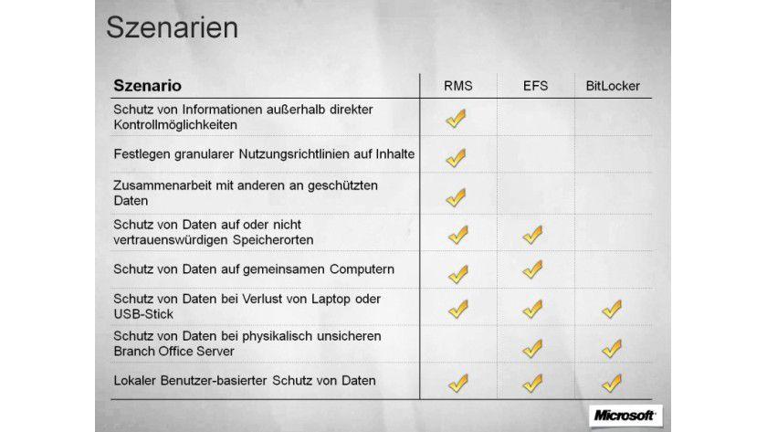 Überblick: die Windows-Sicherheitsfunktionen im Vergleich.