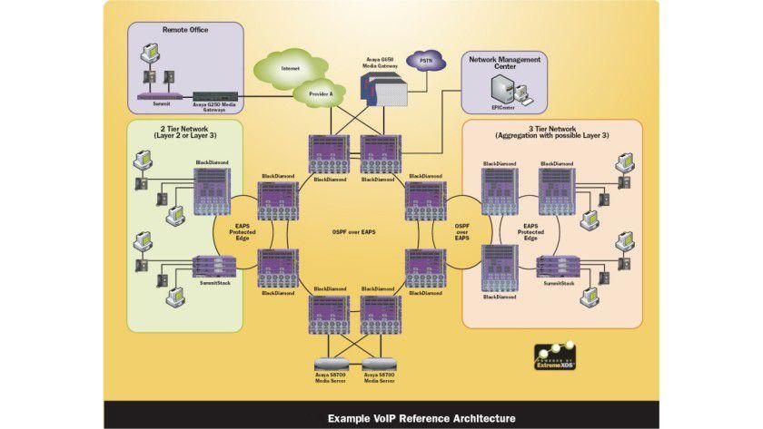 Komplex: Referenzarchitektur eines Carrier-Class Voice-over-IP-Netzwerks. (Quelle: Extreme Networks)
