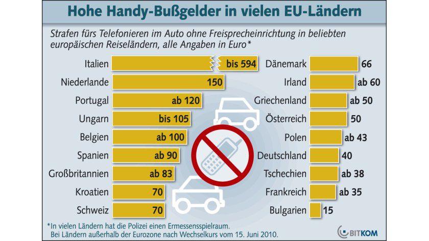 Europa-Vergleich: Unerlaubtes Telefonieren kann im Urlaubsland durchaus erhebliche Bußgelder nach sich ziehen. (Quelle: BITKOM)