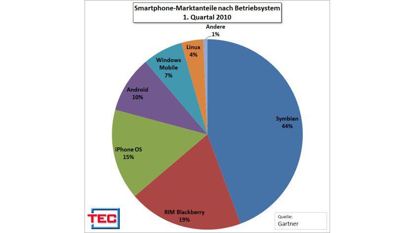 Höchste Zeit für Verstärkung: Windows Mobile hatte im 1. Quartal 2010 noch einen Marktanteil von 6,8 Prozent. Im 3. Quartal 2007 schaffte es Microsoft noch auf 12,8 Prozent.