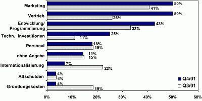 Verwendungszweck des Kapitals (Mehrfachnennungen möglich) Quelle: Capital Stage
