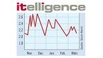 Vergangene Woche: Itelligence - nichts überstürzen