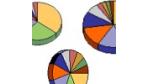 Dataquest: Markt für CRM-Services wächst kräftig